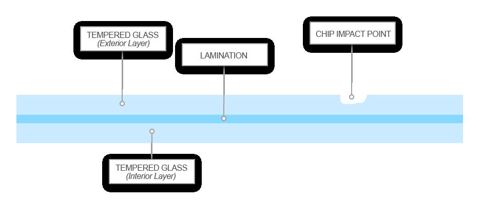 Illustration of windshield cross section
